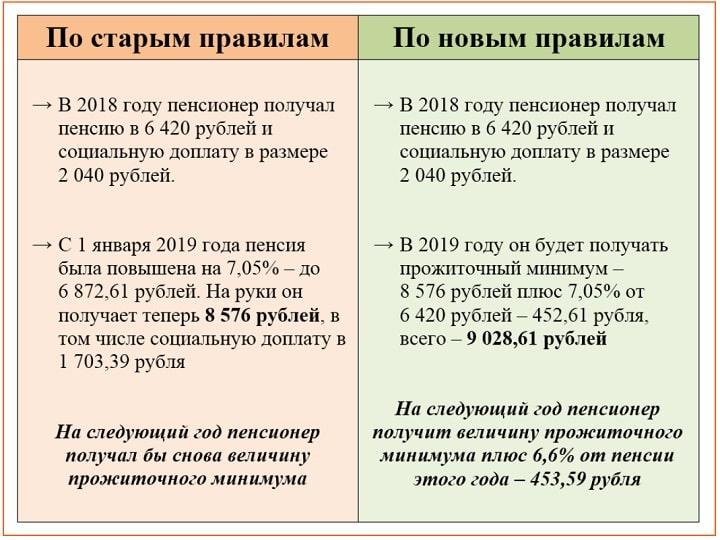 Пример пенсии