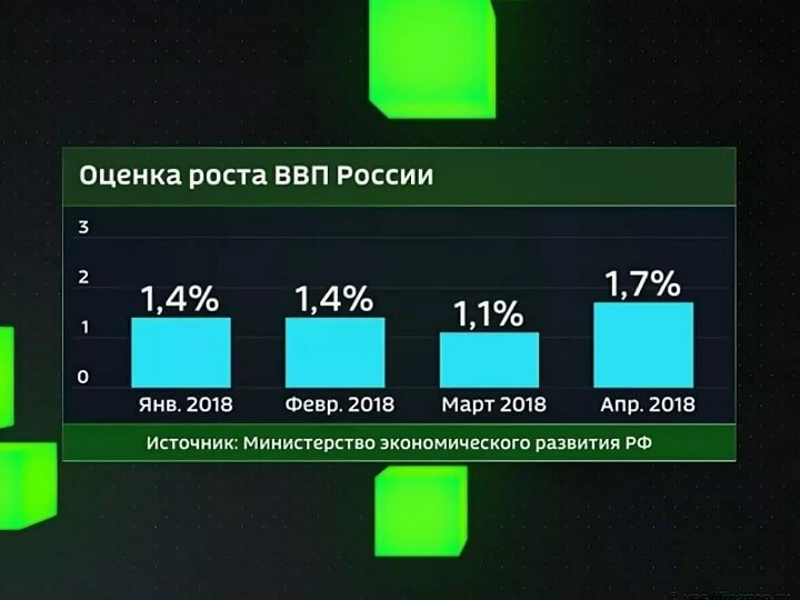 ВВП РФ 2018