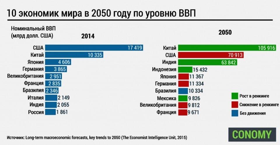 Прогноз ВВП 2050
